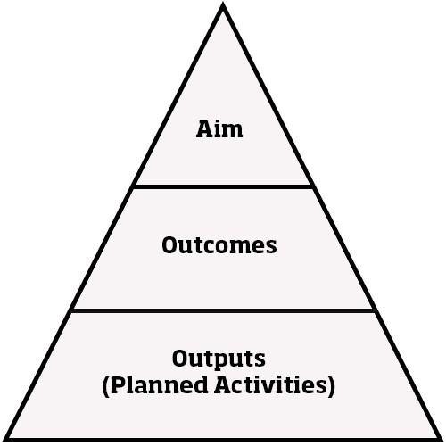 Figure 2: Weavers Triangle