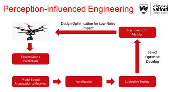 Perception influenced engineeering